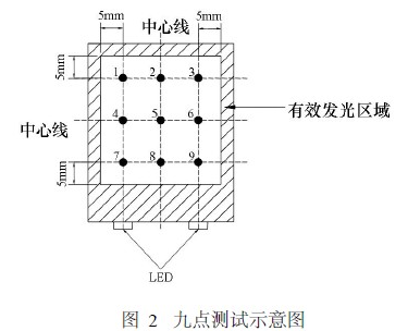 白光led卡灯的结构和原理
