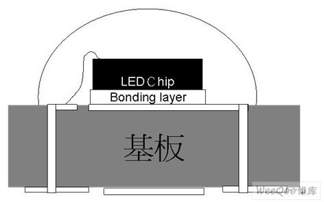 氧化铝及硅作为led封装基板材料的热阻比较分析