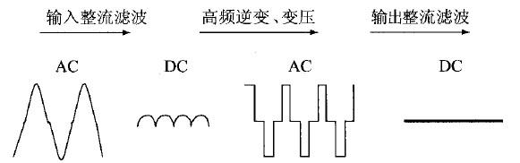 基于dsp的大功率开关电源的设计方案
