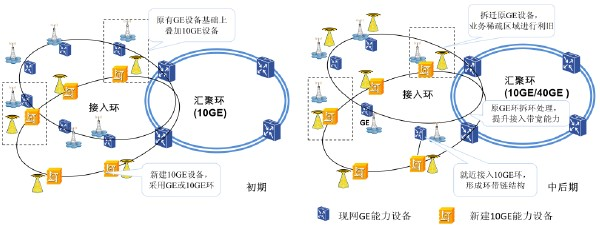 ptn接入层网络演进方案