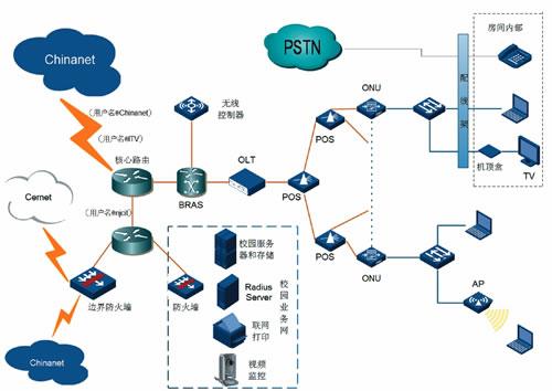 其典型的拓扑结构为树型,它采用点到多点结构,无源光纤传输,在以太网