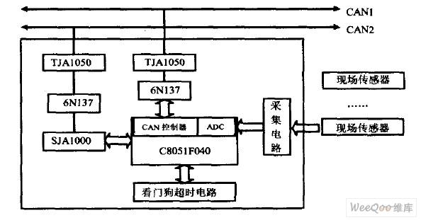 远程数据采集器硬件结构示意图
