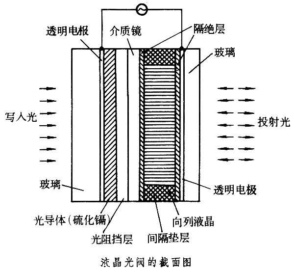 实时空间光调制器结构原理图图片