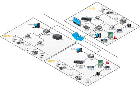 大华股份大学校区视频监控与报警联网系统整体结构拓扑图