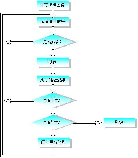 设计特点及检测原理  1  设计特点     采用高速ccd影像视觉传感器
