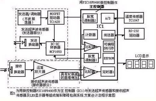 微控制器和超声波技术在汽车倒车检测系统中的应用图片