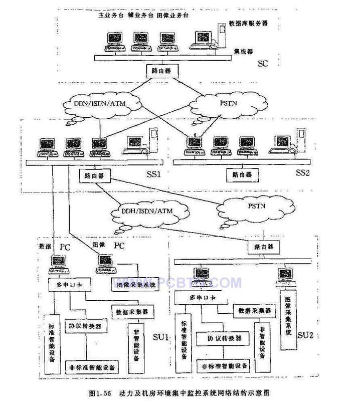 动力及机房环境集中监控系统网络结构示意图