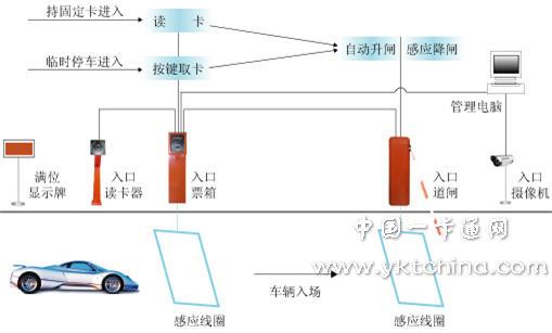 数码人智能停车场管理系统解决方案