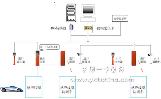 三,系统主要设备简介  1,数码人档车器      快速自动道闸安装在停车