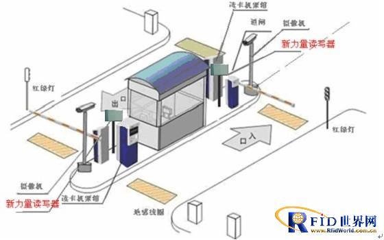 系统安装   停车场管理系统包括rfid读写器,道闸,地感线圈,摄像头,票