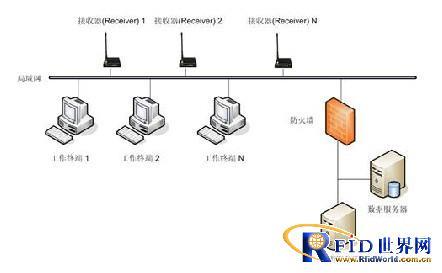 1 系统组成和架构 监狱rfid智能管理系统由电子标签,读写器(接收器)