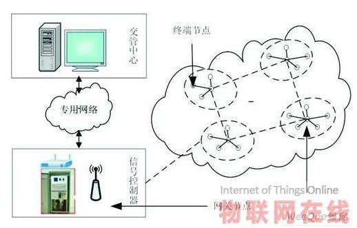 无线传感器网络在智能交通系统中应用