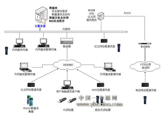 唯实数码互联网巡逻系统硬件及网络拓扑图
