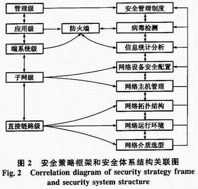 与网络体系结构的分层机制相一致,网络安全体系结构也是分层实现的