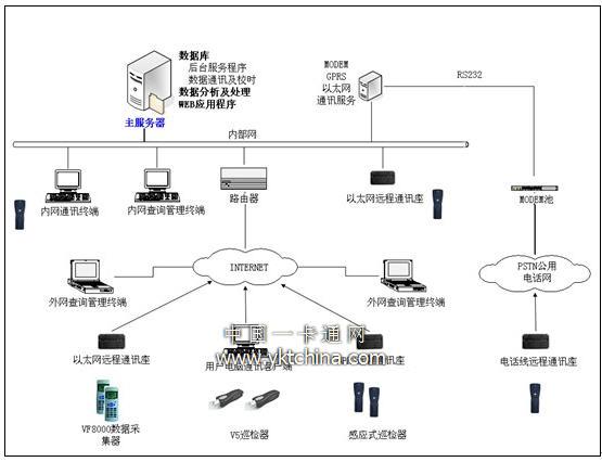 唯实互联网巡逻管理系统的拓扑结构图