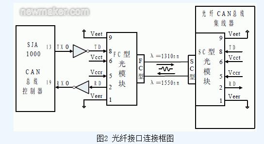 2) 星型网络拓扑结构相对于光纤环网构型,本研究光/电和电/光转换