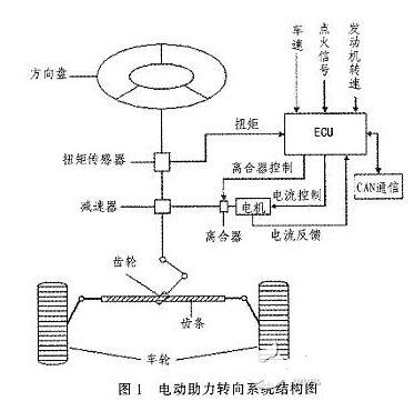 汽车助力转向系统电控单元