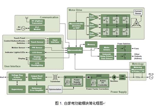 安森美半导体白家电各功能模块的高能效方案