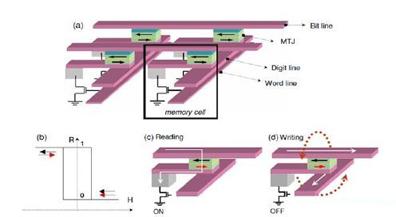 主流存储技术从磁性随机存储器到磁性逻辑单元