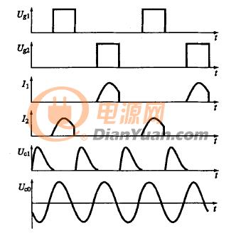 图2 E类双管交替工作DC/AC变换器工作波形 从理论上说,依据上文中图1所提供的电路拓扑结构来看,在E类双管交替工作式DC/AC谐振式变换器的工作过程中,只要功率MOSFET开关时间小于其工作周期的3/4,那么这种变换器就能正常工作。这里我们假设功率MOSFET的开关时间ton+toff=100ns,那么功率MOSFET的工作周期就可以计算为133ns,而功率MOSFET的导通时间为33ns。由于两管交替工作,变换器的工作周期为66ns,其频率为15MHz。由于目前驱动电路还做不到这样高的驱动频率,因