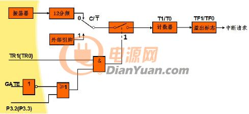 单片机定时器的内部结构框图