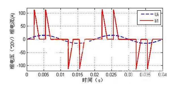大电容滤波的三相不控整流电路输入电压电流