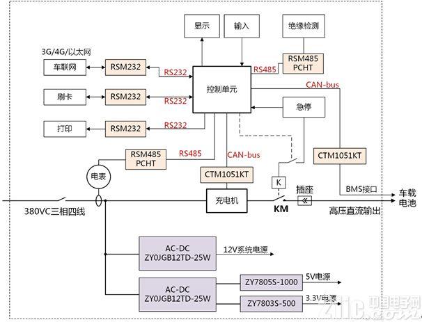 直流充电桩上电源,can,rs485,rs232的隔离应用