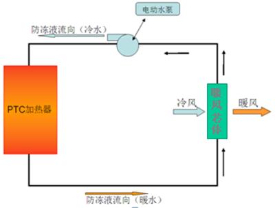 详解电动汽车温控系统