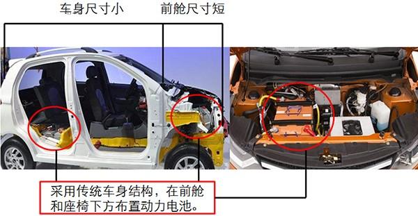 由于传统汽车结构的限制