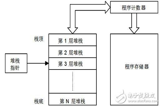 当定时/计数器溢出,会置位定时/计数器中断请求标志位,定时/计数器中断发生。在只有一个定时/计数器的单片机中,此位是INTC寄存器的第5位即TF,而在有两个定时/计数器的单片机中,定时/计数器0中断请求标志位是INTC的第5位即T0F,而定时/计数器1中断请求标志位是INTC的第6位即T1F。当主中断位被打开、堆栈未满且相关内部中断允许位打开,定时/计数器溢出时会发生内部中断。对于只有一个定时/计数器的单片机将调用地址08H的子程序。对于有两个定时/计数器的单片机,定时/计数器0中断将调用地址08H的