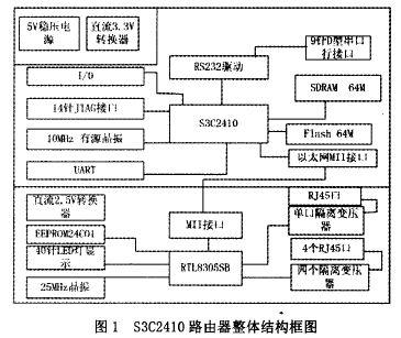 一种s3c2410路由器的整体结构及工作原理