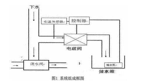 本系统主要有单片机控制模块,温度测量模块,电磁阀控制模块,按键模块图片