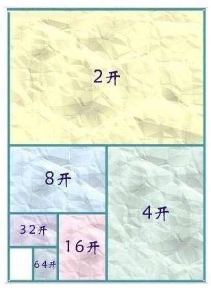 那么大家知道a0纸,a1纸,a2纸,a3纸,a4纸尺寸具体大小是多少吗?