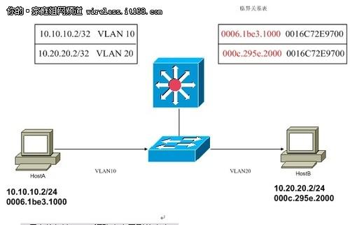 如下图所示:   三层交换解决vlan间路由中用到的命令:   打开路由功能