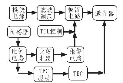 同时通过电位器调节集成运放的输入电压.