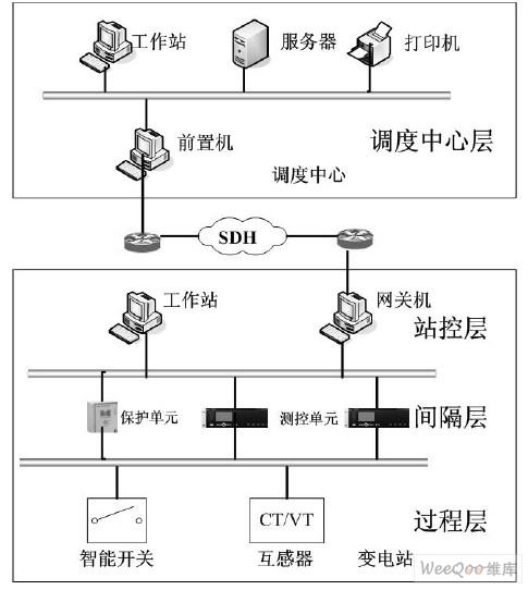 系统的网络结构