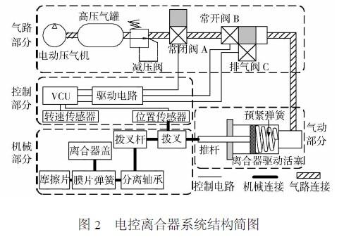 电控离合器系统结构简图