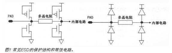 其中最典型的器件结构就是栅极接地nmos(ggnmos,gategroundednmos).