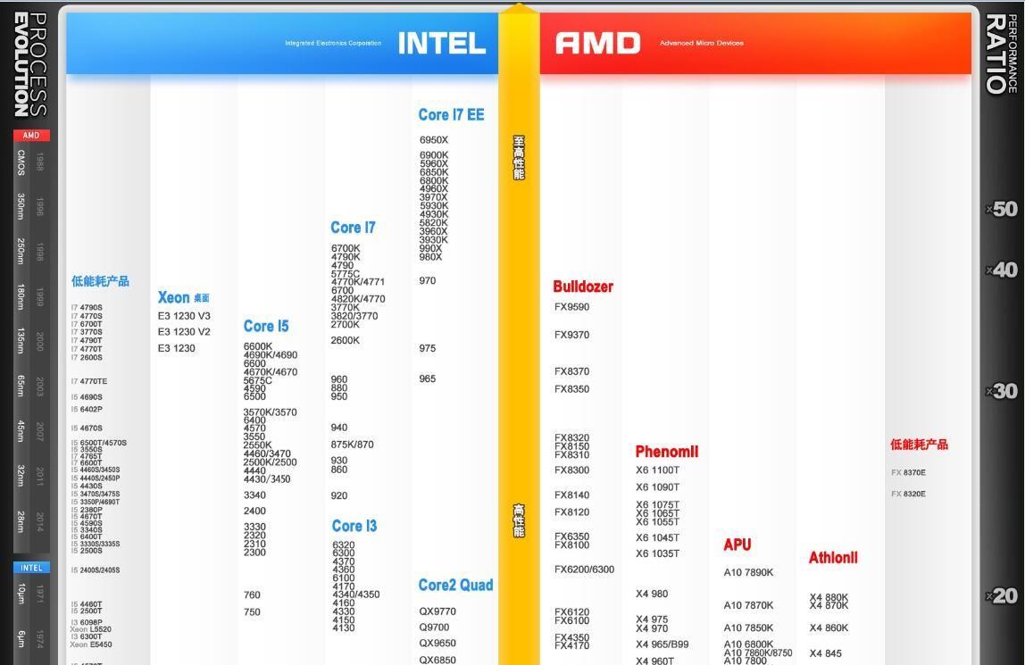 最新CPU天梯图解析 2016年12月CPU性能天梯图