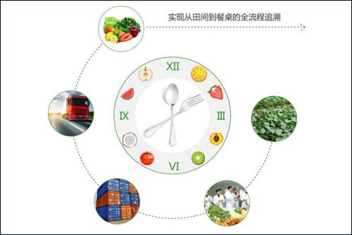 农业部加快推进农产品质量安全追溯体系建设