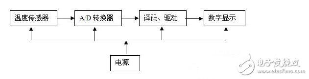 大致要经过以下步骤:首先学会绘制温度计的原理图.