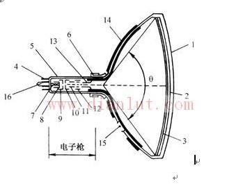 黑白电视显像管的结构电路设计
