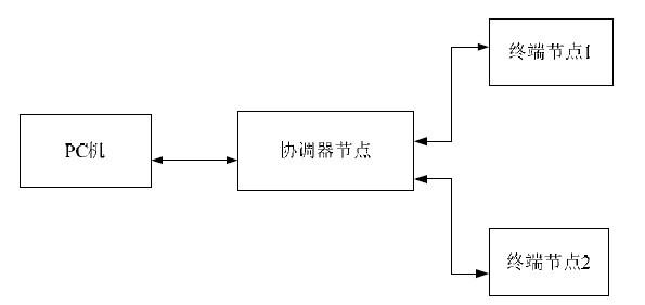 图1照明控制系统结构示意图
