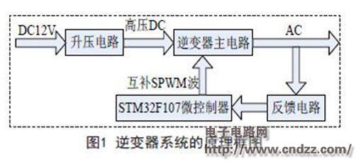 基于arm控制的逆变器电路设计