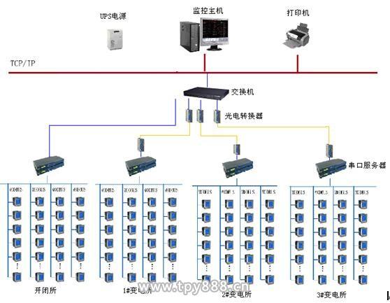 富华里电力监控系统