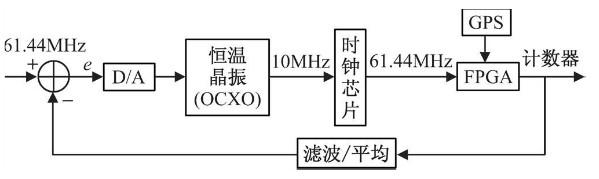 gps校准时钟原理结构
