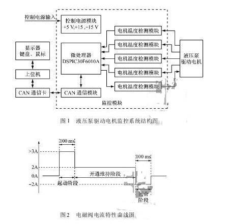 电磁阀驱动控制模块负责根据 can 指令控制   只电磁阀的开通/关断图片