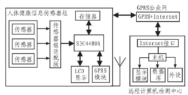 图1 结构框图