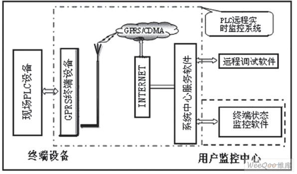 基于gprs网络技术与之相应的嵌入式无线设备在远程安全监控中的应用