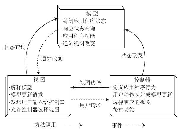 图1 客户端mvc 结构图